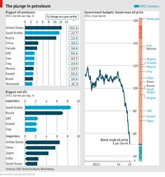 Daily chart: Oil at $50 | The Economist
