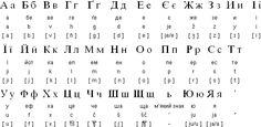 Ukrainian alphabet and language helps