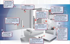 See how you can transform your house into a smart home ... home automation in one room. http://www.homecontrols.com