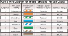 ethernet cord wiring diagram valid cat 5 diagram cat wiring color code  ethernet cable connector wire