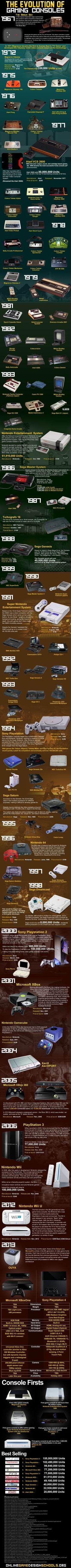 The Evolution of Gaming Consoles (1969 - 2013)
