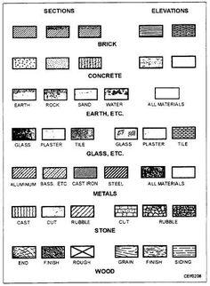 architectural floor plan symbols floor plan symbles pinterest