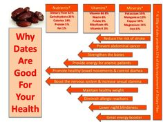 Here's why dates are good for your health! #dates #benefits #health #healthy