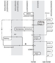 Saemangum Exhibition Center / poly.m.ur,Program Diagram