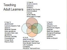 Learning styles for adult learners