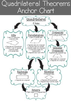 This FREE Quadrilateral Theorems anchor chart is exactly what my Geometry students need!  They always seem to struggle with understanding the different types of Quadrilaterals and the theorems that go with them.