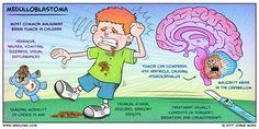 Semaforo rosso al più diffuso tumore cerebrale infantile / Red light to the most widespread childhood brain tumor Medical Surgical Nursing, Oncology Nursing, Pediatric Nursing, Children's Medicine, Medicine Student, Med Surg Nursing, Brain Book, Medical Mnemonics, Nursing School Tips