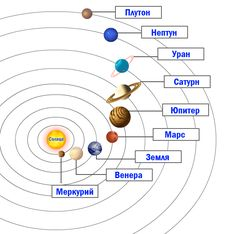 Solar System Diagram Whats Up In The Solar System Diagram Olaf Frohn Updated For. Solar System Diagram Solar Energy Diagram Solar Power Diagram Home W. Solar System Worksheets, Solar System Activities, Solar System Projects, Science Worksheets, Solar System Diagram, Solar System Model, Our Solar System, Science Projects, Projects For Kids