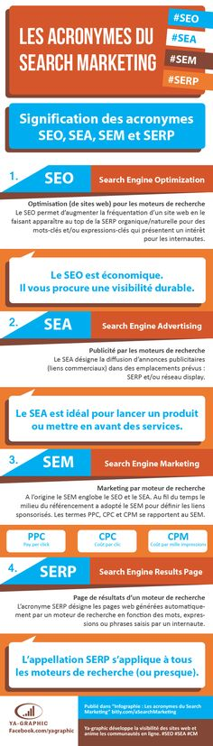Infographie : les acronymes du Search #Marketing (SEO,SEA, SEM,...) enfin tous expliqués ! by ya-graphic.com