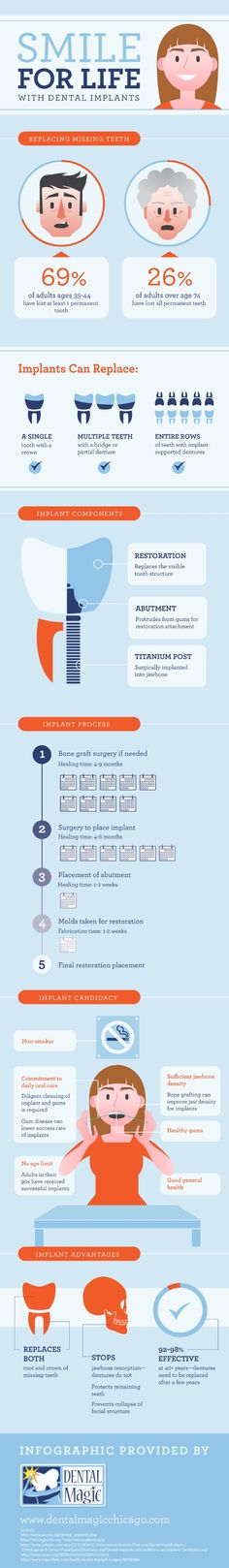 The healing time for bone graft surgery, sometimes needed for dental implants, is typically between 4 and 9 months. Find more facts about the dental implant process on this infographic from a dentist in Chicago.