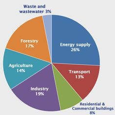 Climate Change Costs and Predicting the Price | The Energy Collective  --  Pie chart that shows different sectors. 26 percent is from energy supply; 13 percent is from transport; 8 percent is from residential and commercial buildings; 19 percent is from industry; 14 percent is from agriculture; 17 percent is from forestry; and 3 percent is from waste and wastewater.