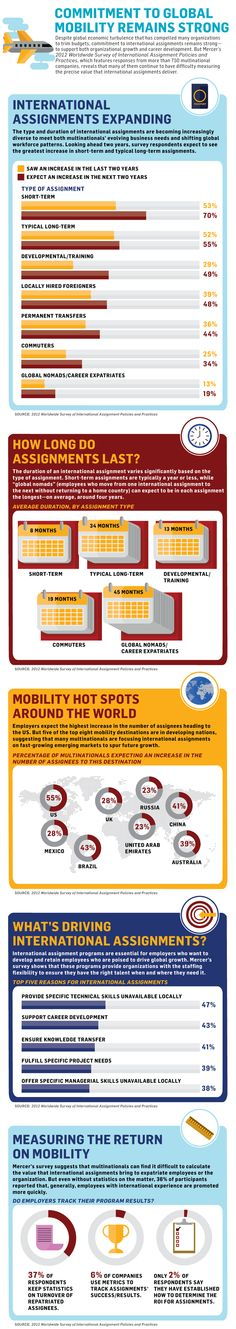 Commitment to global mobility remains strong via Mercer