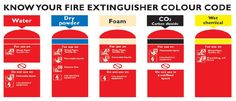 What are types of Fire Extinguisher used on ships?