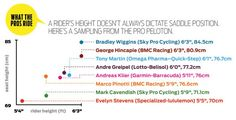 Learn how to optimize your bike fit by finding your best bike seat height