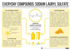 Everyday Compounds 3: Sodium Lauryl Sulfate. Click 'visit site' to read more…