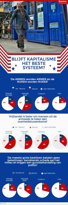 infografiek Blijft het kapitalisme het beste systeem