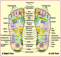 foot reflexology points