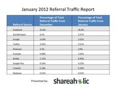Pinterest is now driving more referral traffic on the web than Google+, YouTube, Reddit, and LinkedIn — combined.  --- > This is true!! Pinterest drives more traffic to my Facebook page than ANY other site. Via Jonathan Gunson.