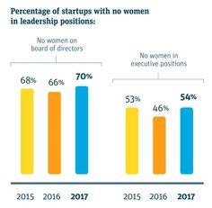 Startups are making slow progress bringing women into leadership