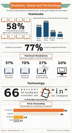 Tech vs Text: New Study Unveils What Students Are Actually Using To Learn (Infographic via Edudemic) Instructional Technology, Instructional Design, Educational Technology, Teacher Survey, Mobile Learning, Blended Learning, New Teachers, Teaching Strategies, Texts