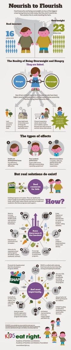 Understand the facts of Food Insecurity via @Beth Tauer Right #kidseatright