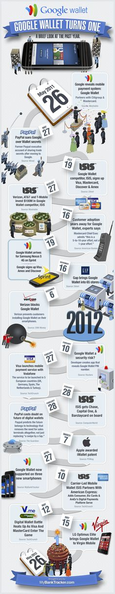 How Has Google Wallet Changed Over 1 Year? #infographic