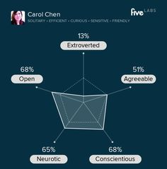Carol Chen is solitary, efficient, and curious. See your personality. http://labs.five.com