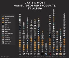 What Are the Most Mentioned Brands in Jay Z's Songs? A Chart | Vanity Fair