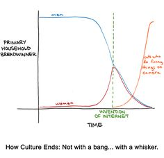 How Culture Ends: Not with a bang...with a whisker