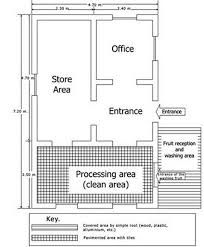 Image result for food processing factory layout