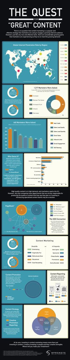 infographic on content marketing