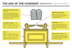 The Ark of the Covenant from Exodus 25:10-22. PDF version (168 KB)