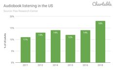 Here's why we're entering the Golden Age of Podcasts (in - Chartable