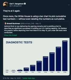 They're at it again. Once more, the White House is using a bar chart to plot cumulative test numbers--without even labeling the numbers as cumulative, May 2020 ~ @CT_Bergstrom Statistics, Being Used, Bar Chart, Numbers, House, Home, Bar Graphs, Homes, Houses