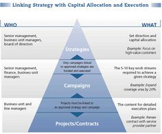 5 Key Factors to Successful Strategic Planning