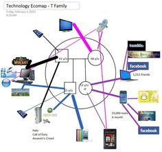 Bridging the Digital Divide in Social Work Practice: Technology Ecomaps