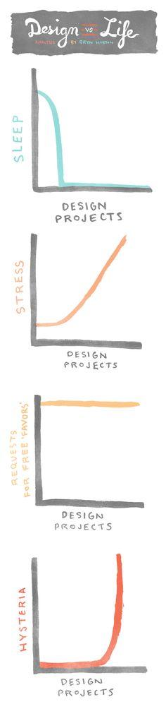 Design VS Life.