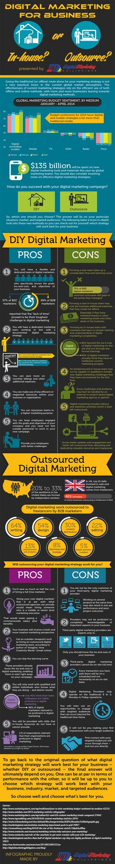 Digital Marketing for Business – In-house or Outsource? (Infographic)