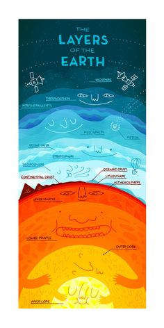 """""""The Layers of the Earth - fun infographic"""" I'm going to say this is geography because it is just so darn cute. This is actually a great picture of the layers of the Earth and I shall use resource one day. Earth And Space Science, Earth From Space, Science For Kids, Science And Nature, Earth Science Projects, Science Classroom, Teaching Science, Science Experiments, Life Science"""