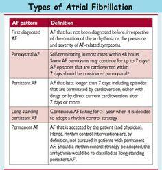 Cardiac Anesthesiologist: Types of Atrial Fibrillation Nursing Classes, School Nursing, Heart Procedures, Nurse Bulletin Board, Cardiac Nursing, Atrial Fibrillation, New Nurse, Hematology, Cardiology