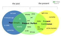 Diagram of the Past Simple, Present Perfect and Present Continuous to show how to use various time expressions
