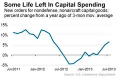 Aug 2013 - Capital spending increases are a good sign for economic growth