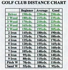 Golf Club Distance Chart Google Search