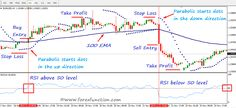 This strategy is combined with 3 mt4 default indicators such as parabolic SAR, EMA and RSI. For trendy market, this strategy is very profitable. By following this strategy, you can make profit easily. As this strategy is made with 3 important indicators, this strategy has good success rate. - See more at: http://www.forexfunction.com/forex-trading-strategy-with-ema-parabolic-sar-and-rsi#sthash.Bqt1objG.dpuf