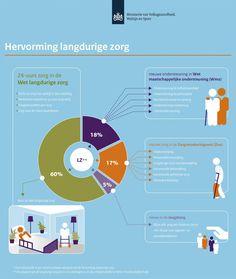 Infographic overheveling zorg naar gemeente (WMO, januari 2014)