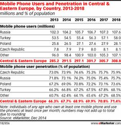 Czech Republic Just Tops Russia for Mobile Penetration http://www.emarketer.com/Article/Czech-Republic-Just-Tops-Russia-Mobile-Penetration/1012047/2