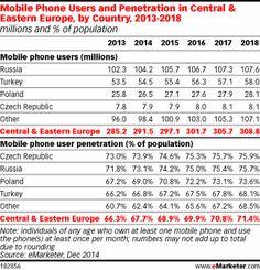 Czech Republic Just Tops Russia for Mobile Penetration http://www.emarketer.com/Article/Czech-Republic-Just-Tops-Russia-Mobile-Penetration/1012047/2