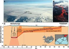 Icelandic megaeruption that lasted SIX MONTHS caused by record breaking 'kettle' of magma Earth Quake, Office Meeting, Volcano, Pathways, Geology, Mail Online, Daily Mail, Kettle, Iceland