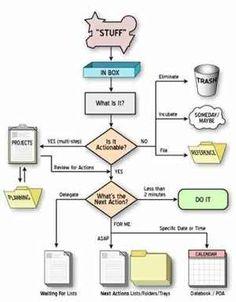 Pdf guides gtd system