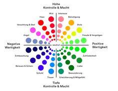 Geneva Emotion Wheel - Farbliche Zuordnung Gefühl und Wertigkeit von Klaus R. Scherer